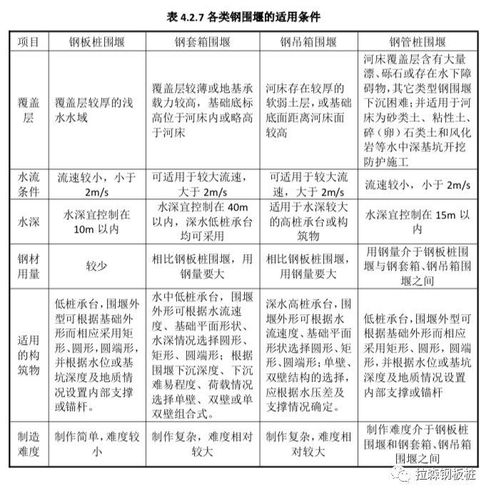 《钢围堰工程技术标准》GB/T51295-2018